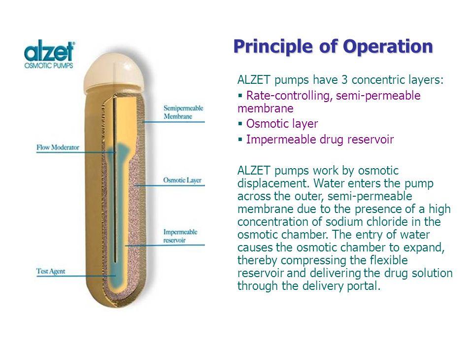 Principle of Operation