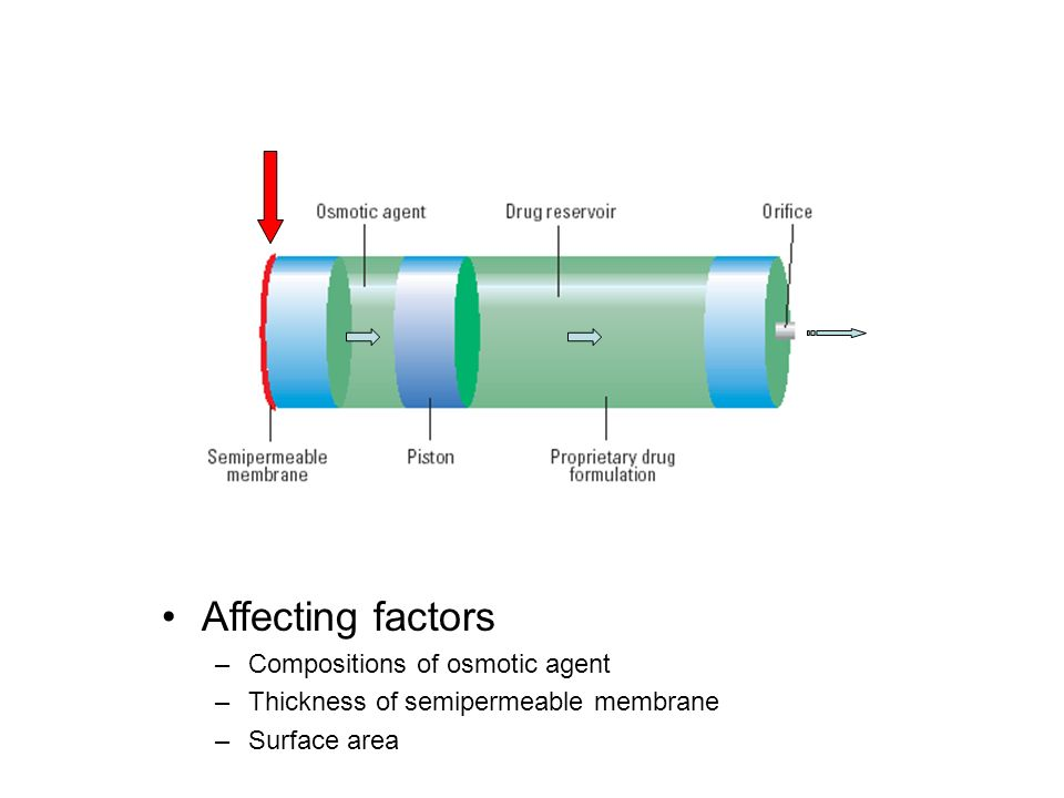 Affecting factors Compositions of osmotic agent
