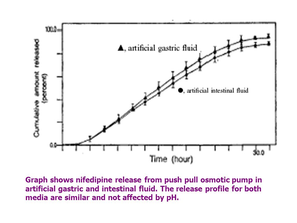 Graph shows nifedipine release from push pull osmotic pump in artificial gastric and intestinal fluid.