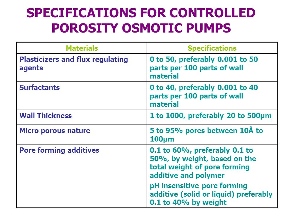 SPECIFICATIONS FOR CONTROLLED POROSITY OSMOTIC PUMPS