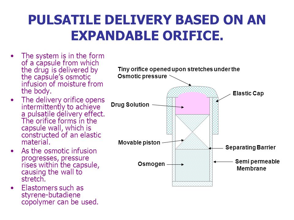 PULSATILE DELIVERY BASED ON AN EXPANDABLE ORIFICE.
