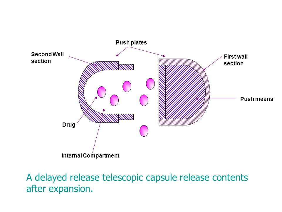 A delayed release telescopic capsule release contents after expansion.