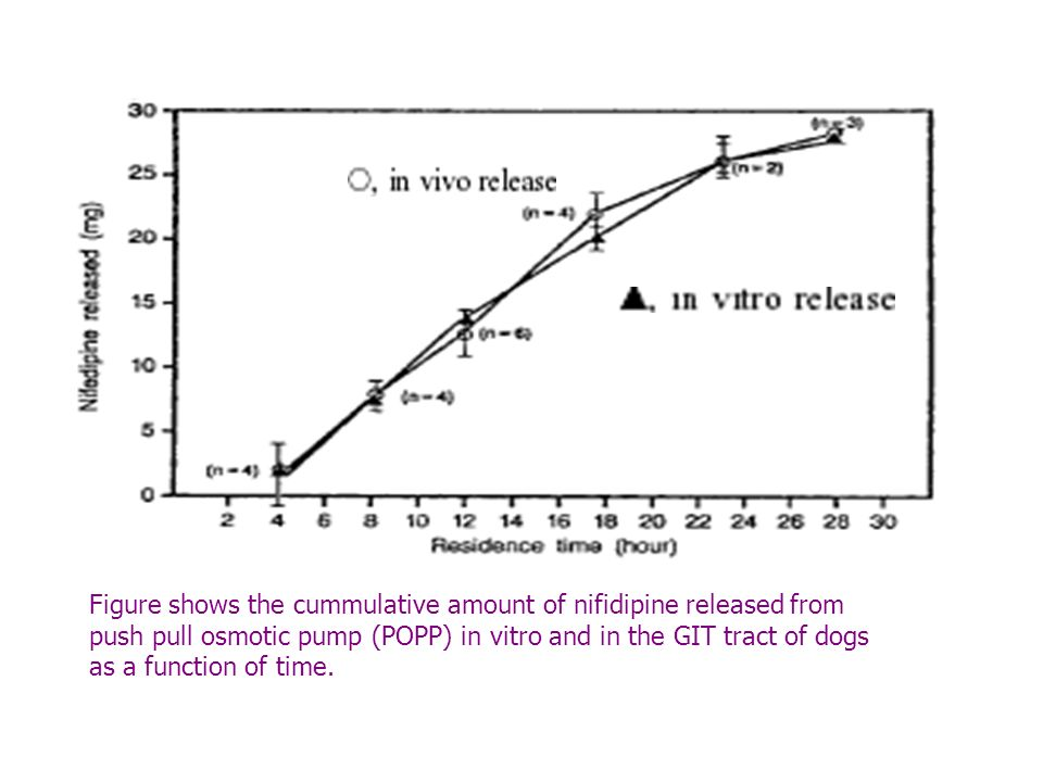 Figure shows the cummulative amount of nifidipine released from push pull osmotic pump (POPP) in vitro and in the GIT tract of dogs as a function of time.