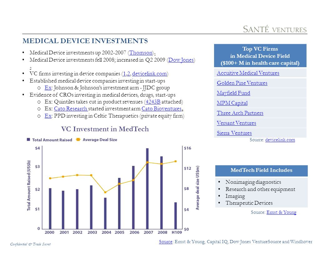 MEDICAL DEVICE INVESTMENTS