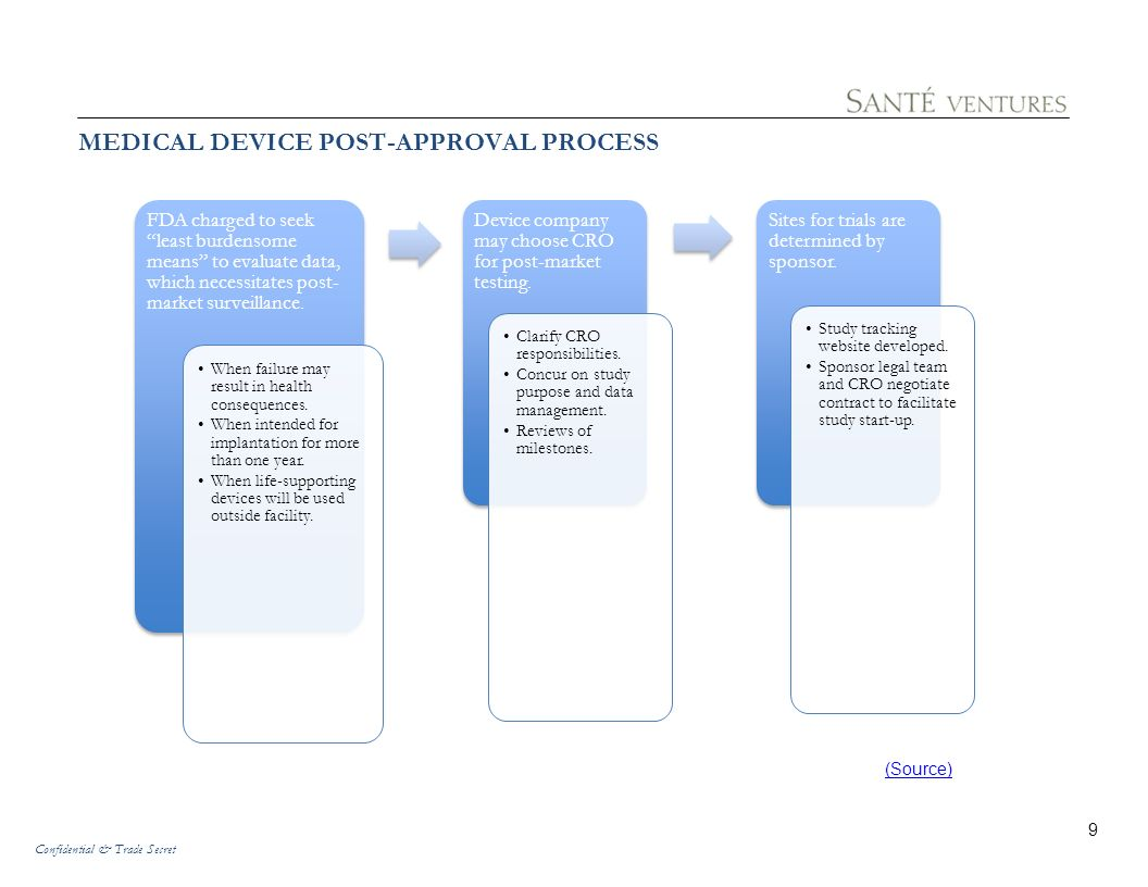 MEDICAL DEVICE POST-APPROVAL PROCESS