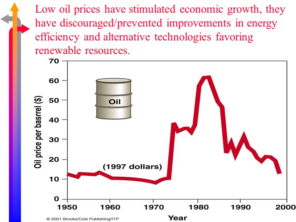 Low oil prices have stimulated economic growth, they have discouraged/prevented improvements in energy efficiency and alternative technologies favoring renewable resources.