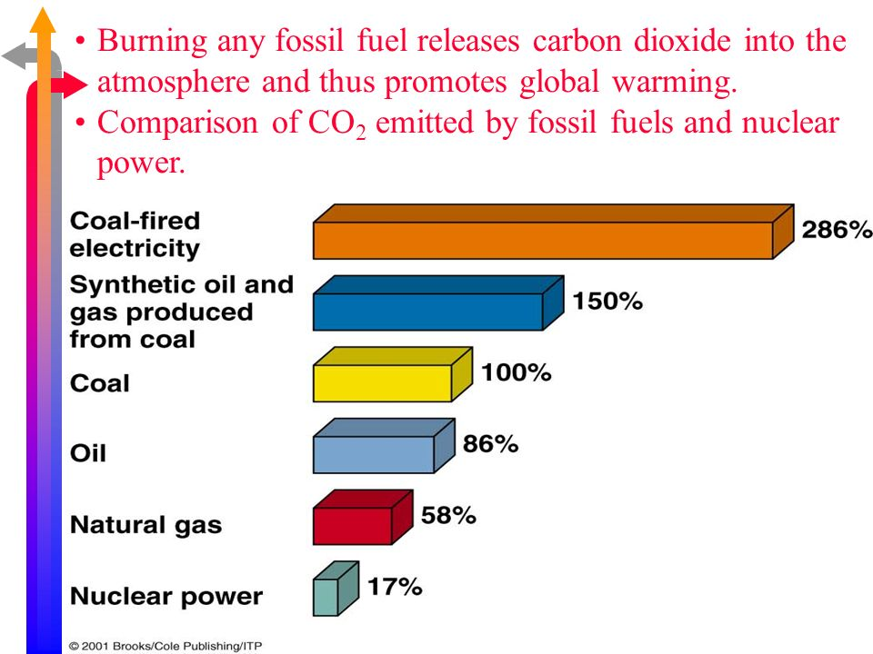Burning any fossil fuel releases carbon dioxide into the atmosphere and thus promotes global warming.