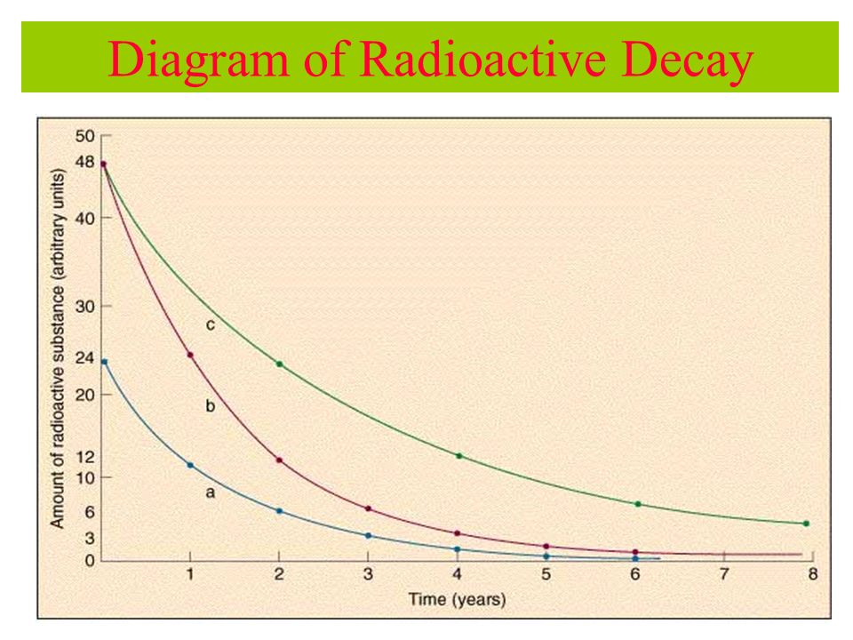 Diagram of Radioactive Decay