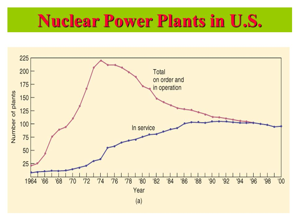 Nuclear Power Plants in U.S.
