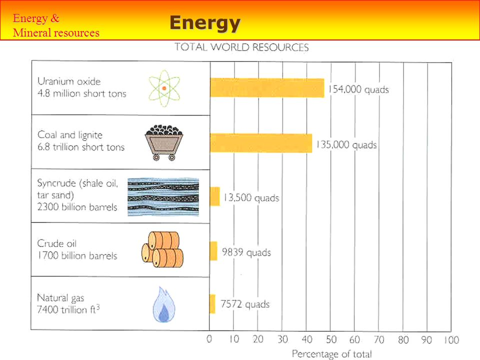 Energy & Mineral resources Energy