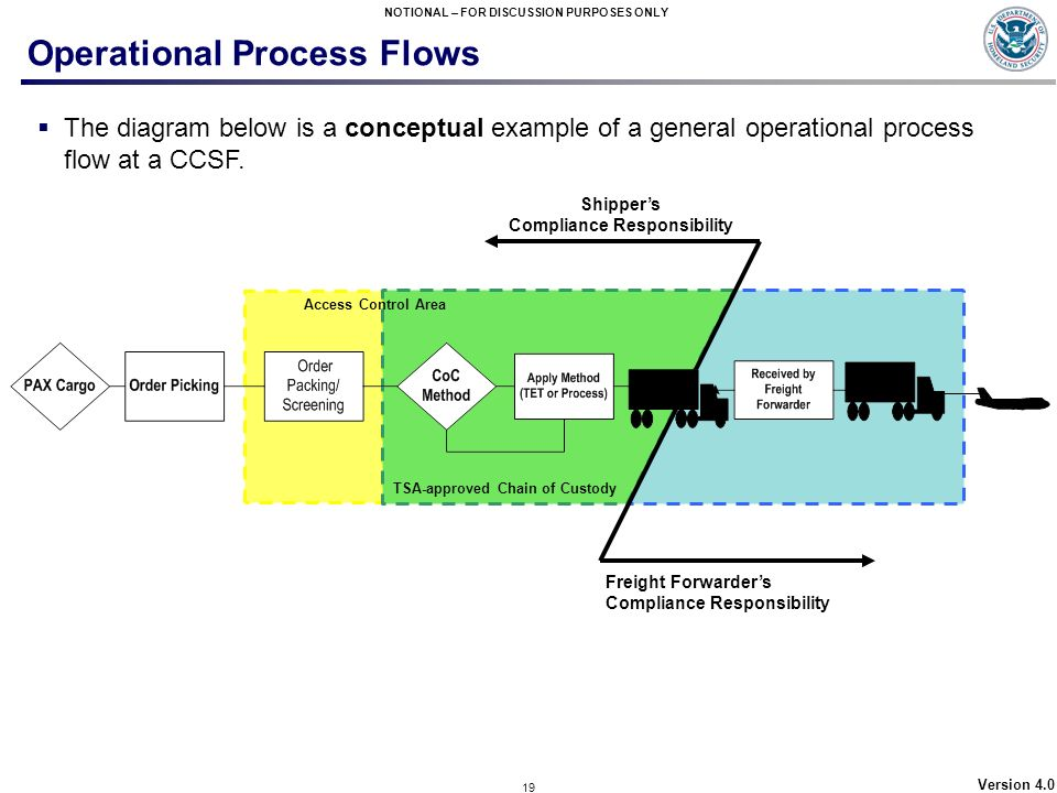 Operational Process Flows