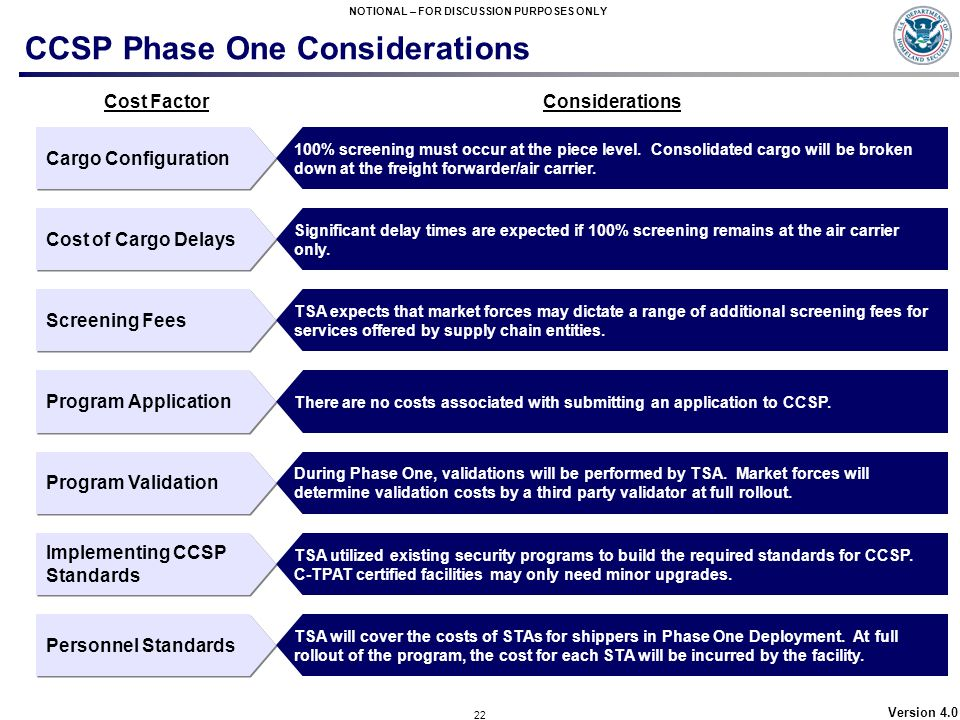 CCSP Phase One Considerations
