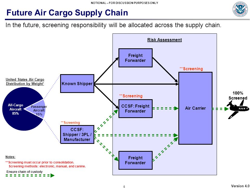 Future Air Cargo Supply Chain
