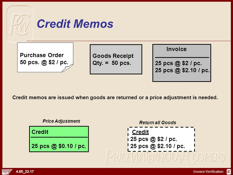 Credit Memos Purchase Order 50 pcs. @ $2 / pc. Goods Receipt