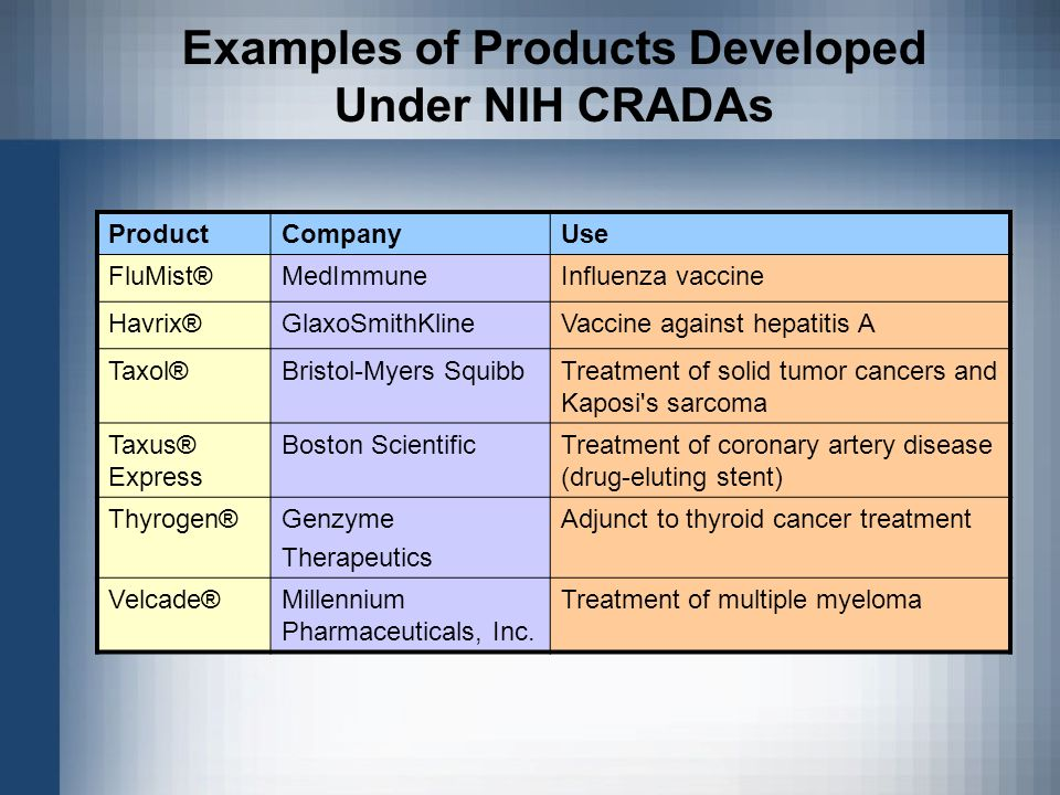 Examples of Products Developed Under NIH CRADAs