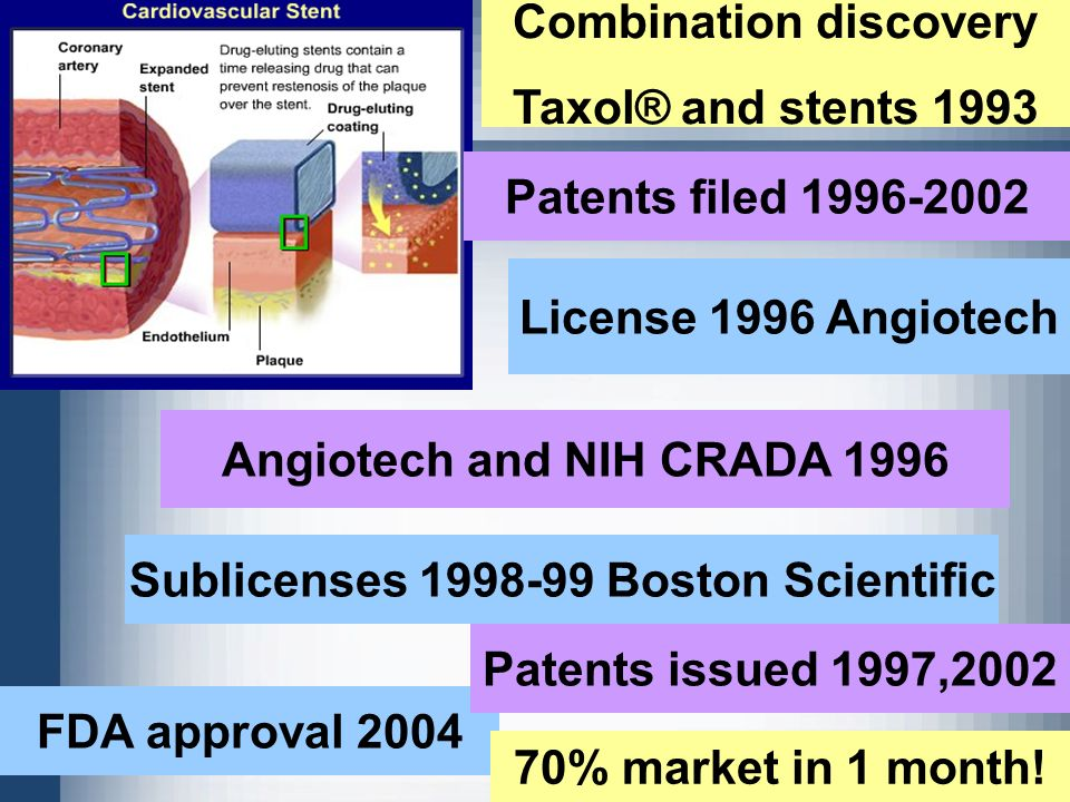 Combination discovery Taxol® and stents 1993