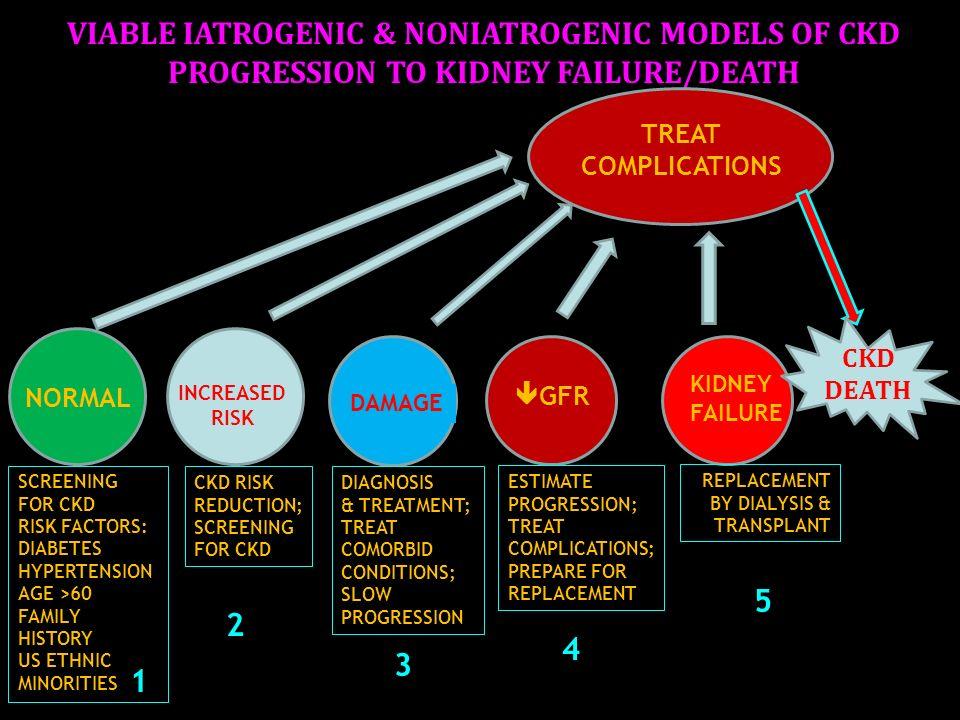 VIABLE IATROGENIC & NONIATROGENIC MODELS OF CKD PROGRESSION TO KIDNEY FAILURE/DEATH
