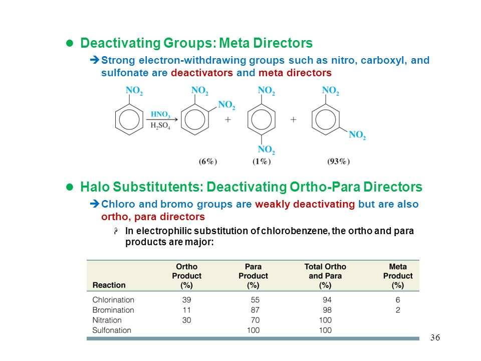 Deactivating Groups: Meta Directors