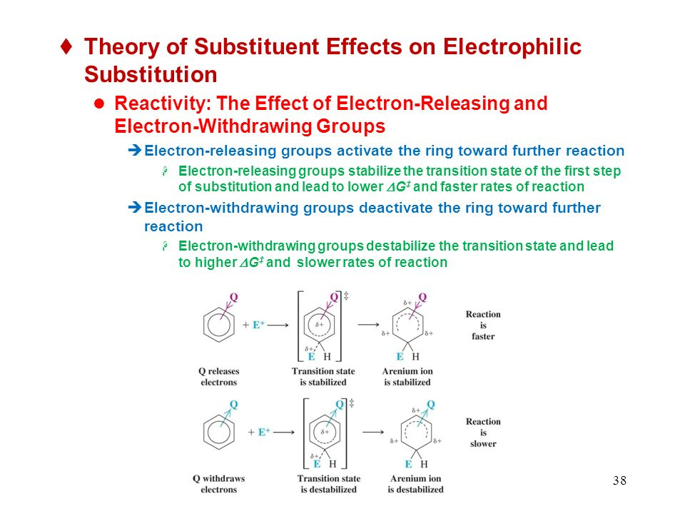 Theory of Substituent Effects on Electrophilic Substitution