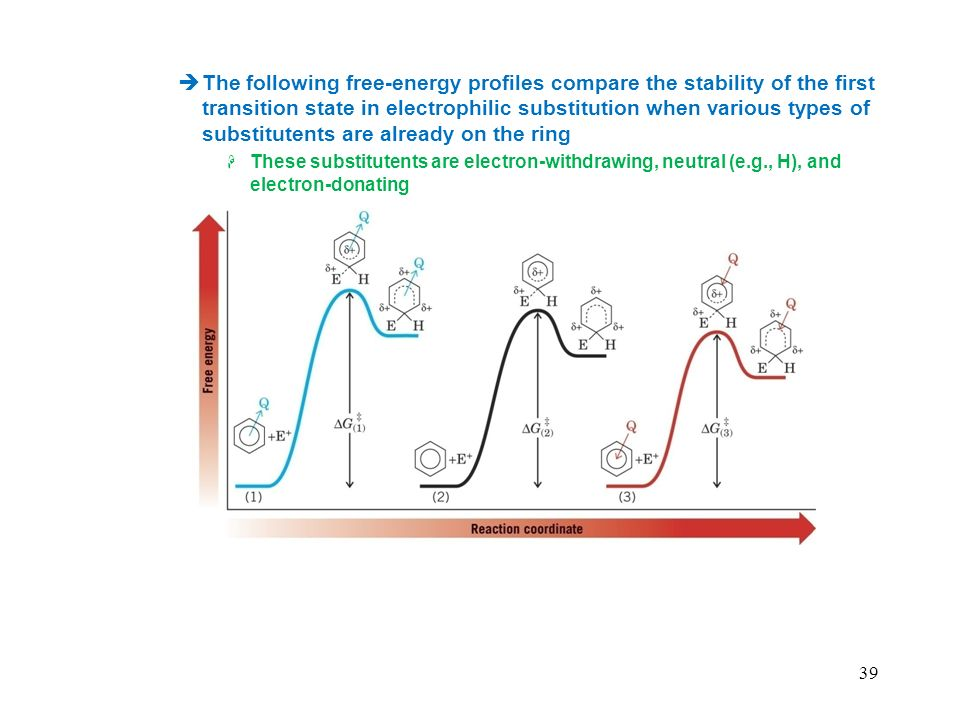 The following free-energy profiles compare the stability of the first transition state in electrophilic substitution when various types of substitutents are already on the ring