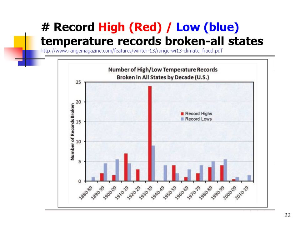 # Record High (Red) / Low (blue) temperature records broken-all states http://www.rangemagazine.com/features/winter-13/range-wi13-climate_fraud.pdf