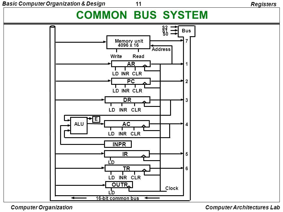 COMMON BUS SYSTEM Registers AR PC DR AC INPR IR TR OUTR S2 S1 Bus S0