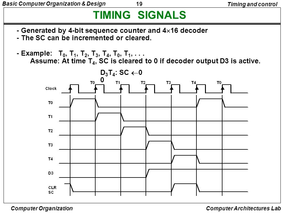 TIMING SIGNALS - Generated by 4-bit sequence counter and 416 decoder