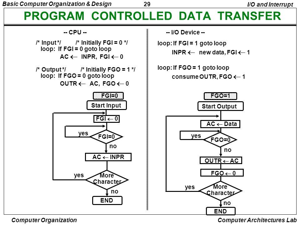 PROGRAM CONTROLLED DATA TRANSFER