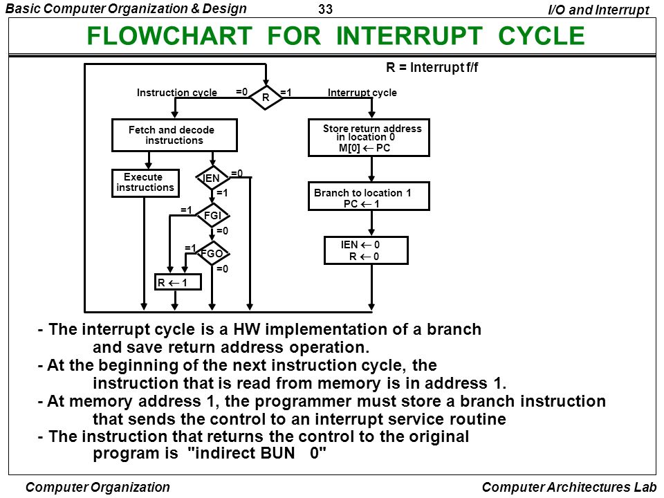 FLOWCHART FOR INTERRUPT CYCLE
