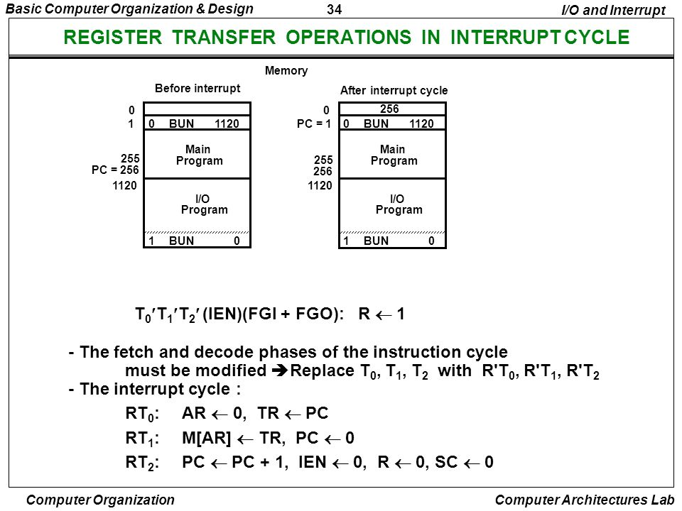 REGISTER TRANSFER OPERATIONS IN INTERRUPT CYCLE
