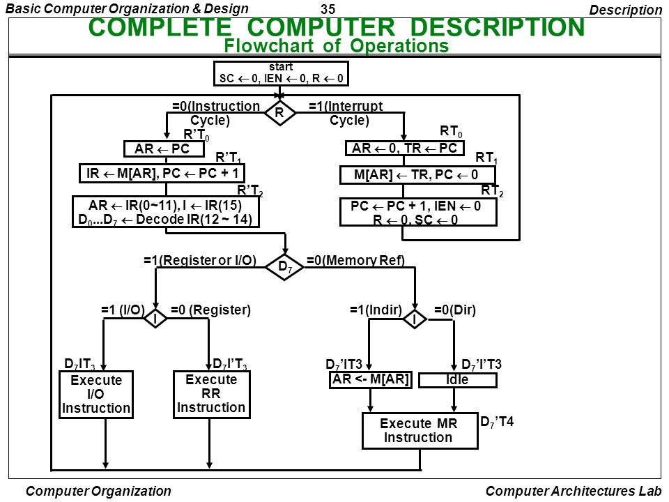 COMPLETE COMPUTER DESCRIPTION Flowchart of Operations