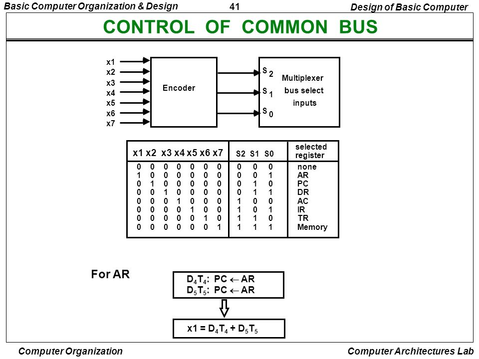 CONTROL OF COMMON BUS For AR Design of Basic Computer