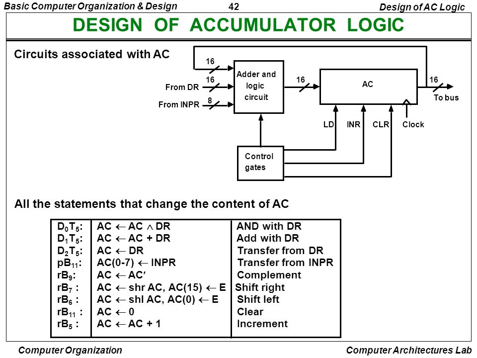 DESIGN OF ACCUMULATOR LOGIC