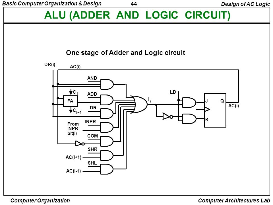 ALU (ADDER AND LOGIC CIRCUIT)