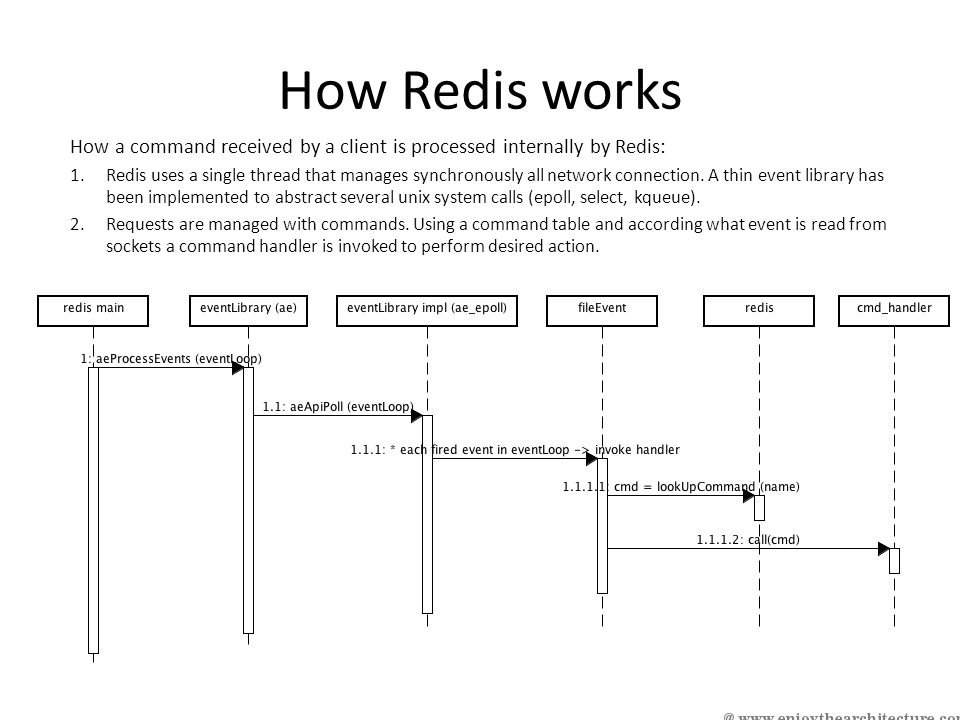 How Redis works How a command received by a client is processed internally by Redis: