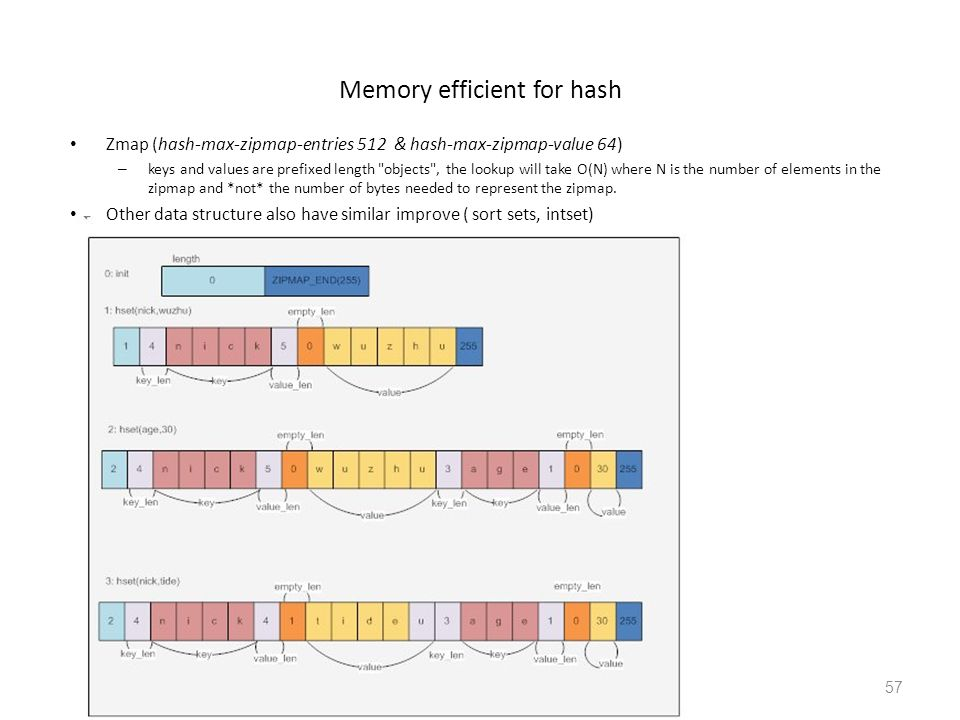 Memory efficient for hash