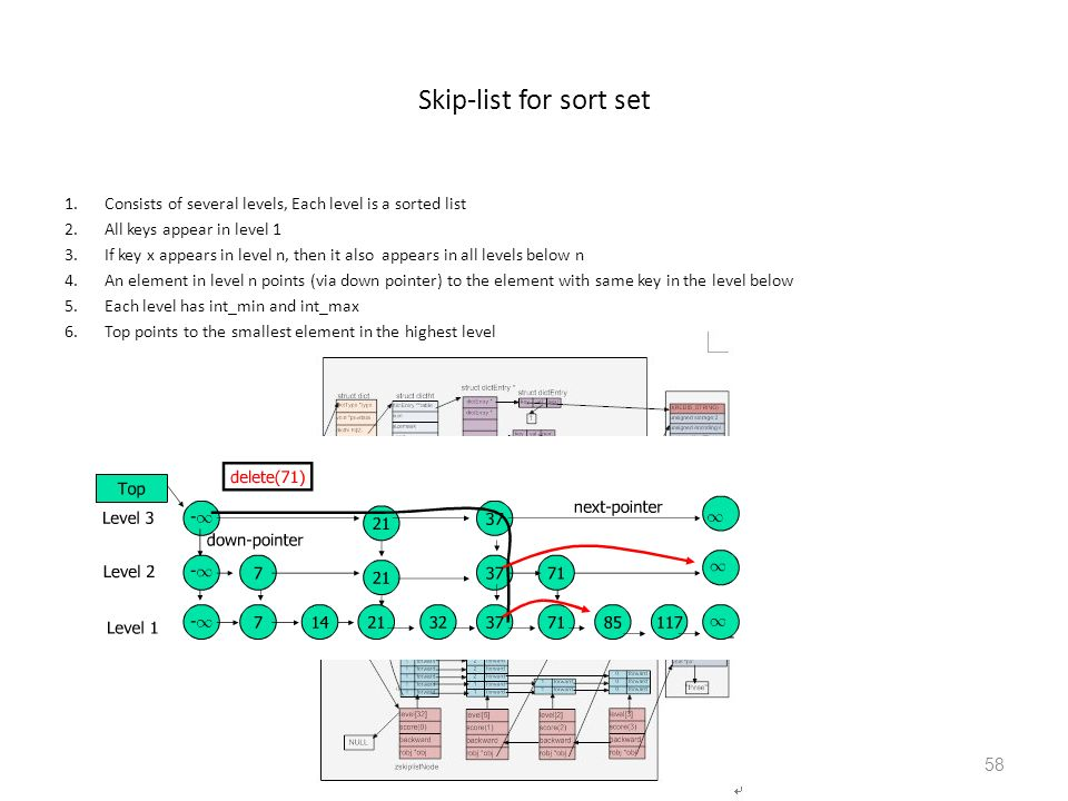 Skip-list for sort set Consists of several levels, Each level is a sorted list. All keys appear in level 1.