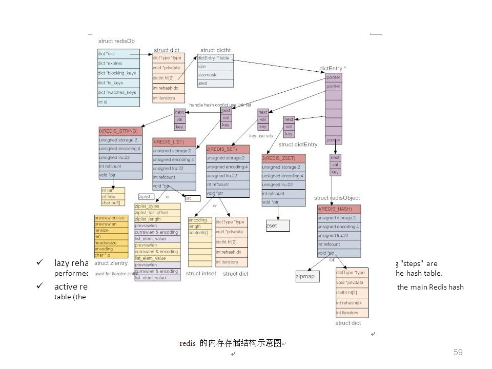 Memory structure http://www.searchtb.com/2011/05/redis-storage.html.