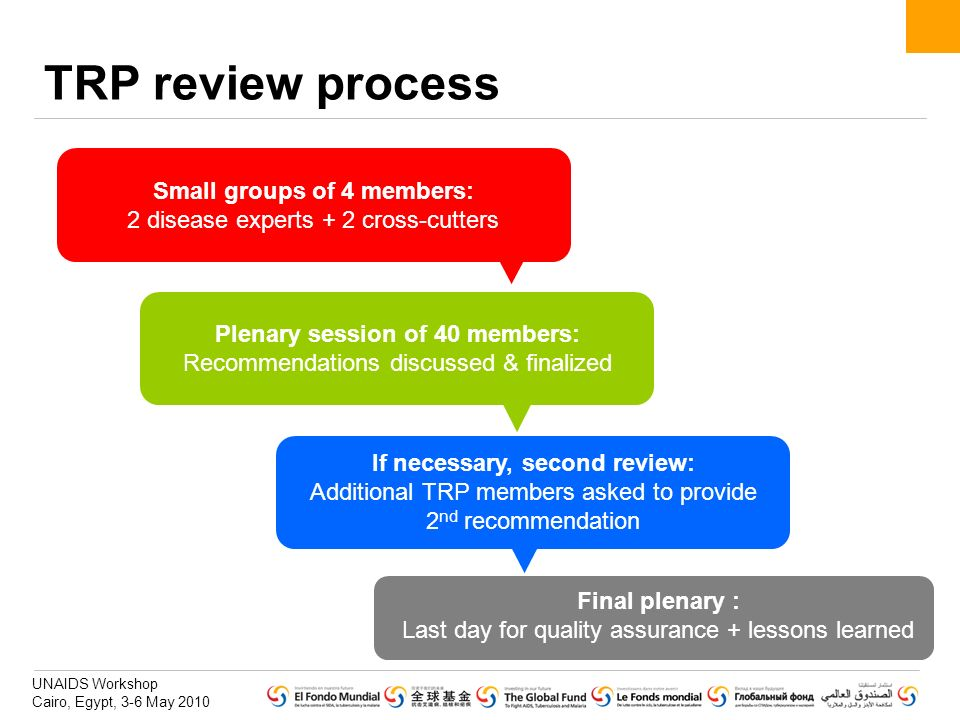 TRP review process Small groups of 4 members: