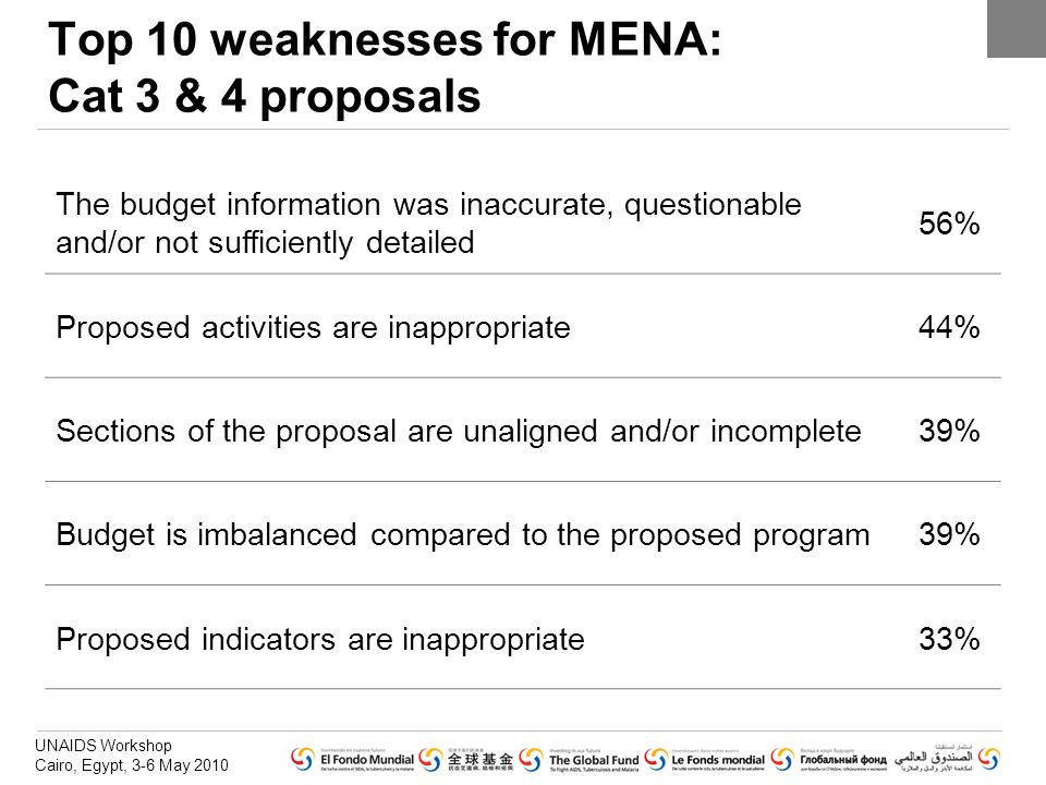 Top 10 weaknesses for MENA: Cat 3 & 4 proposals