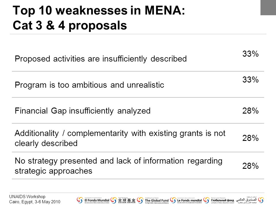 Top 10 weaknesses in MENA: Cat 3 & 4 proposals