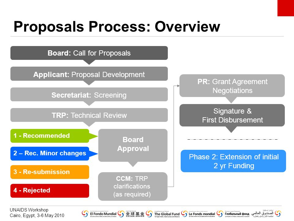 Proposals Process: Overview