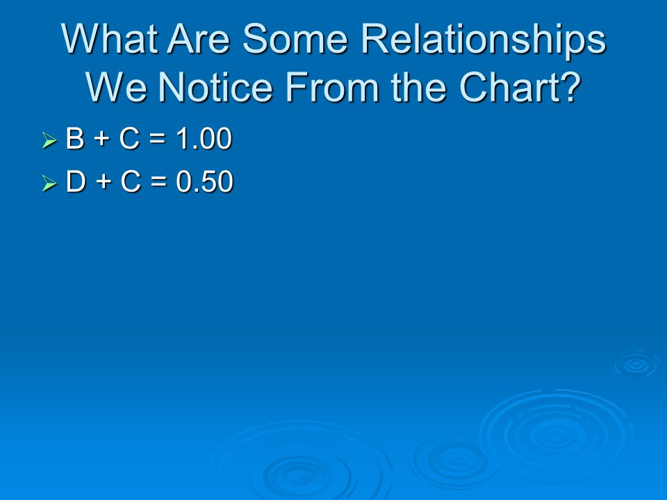 What Are Some Relationships We Notice From the Chart