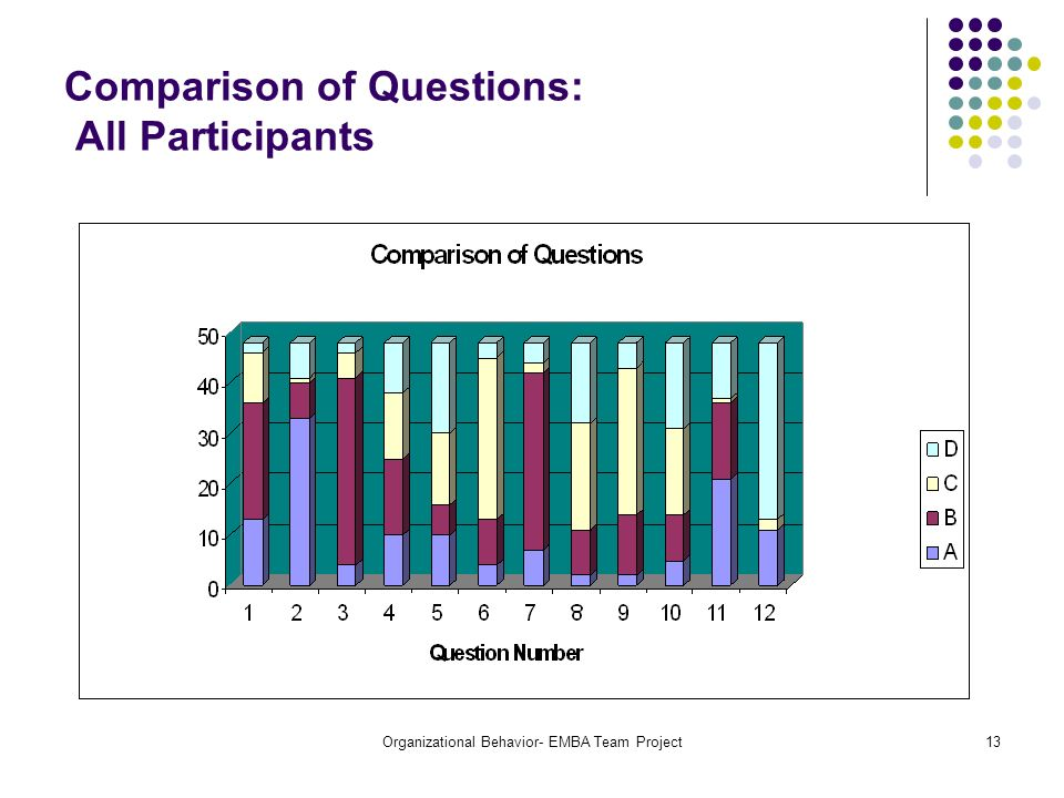Comparison of Questions: All Participants