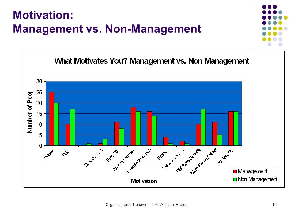 Motivation: Management vs. Non-Management