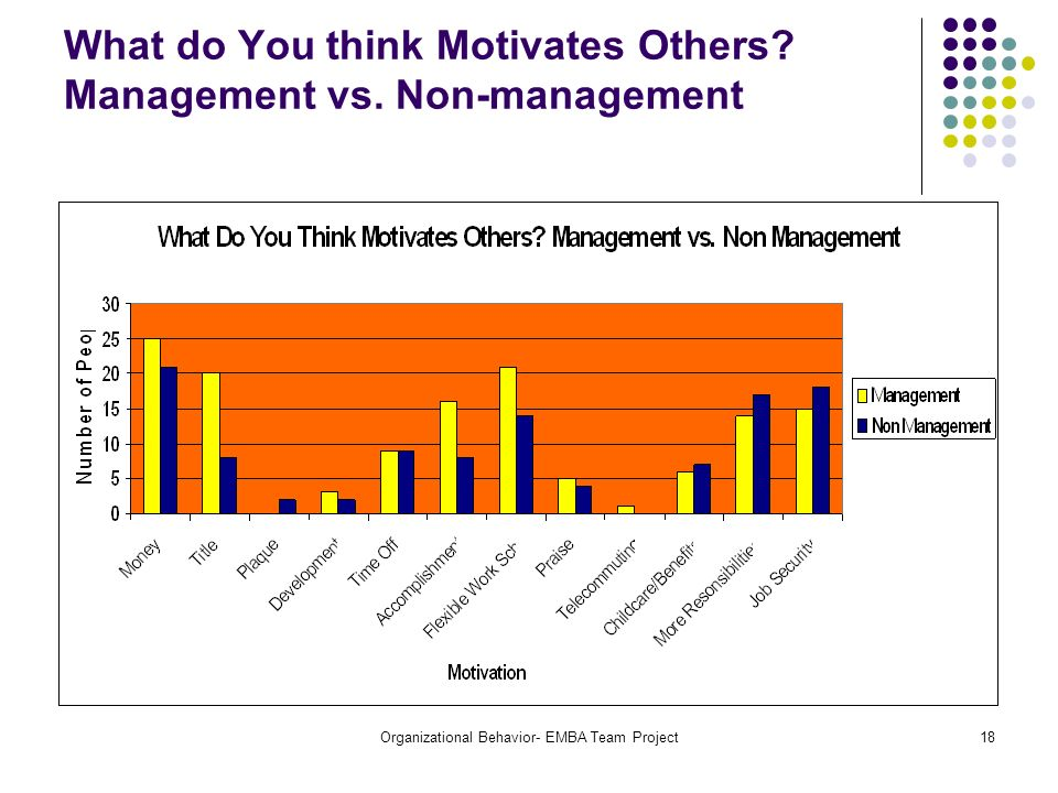 What do You think Motivates Others Management vs. Non-management