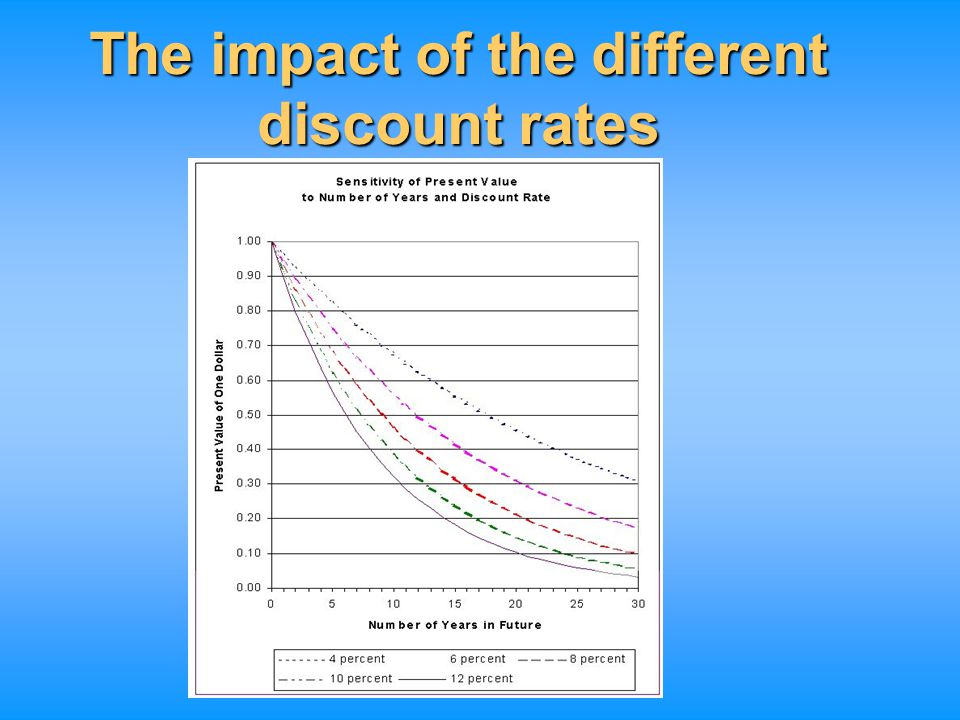 The impact of the different discount rates