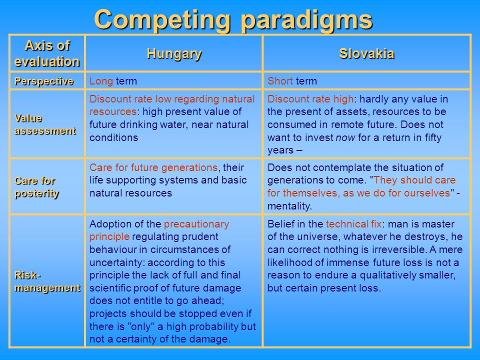 Competing paradigms Axis of evaluation Hungary Slovakia Perspective