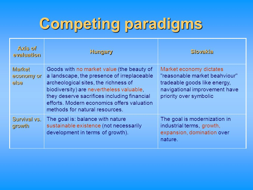 Competing paradigms Axis of evaluation Hungary Slovakia