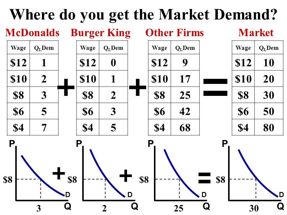 Where do you get the Market Demand
